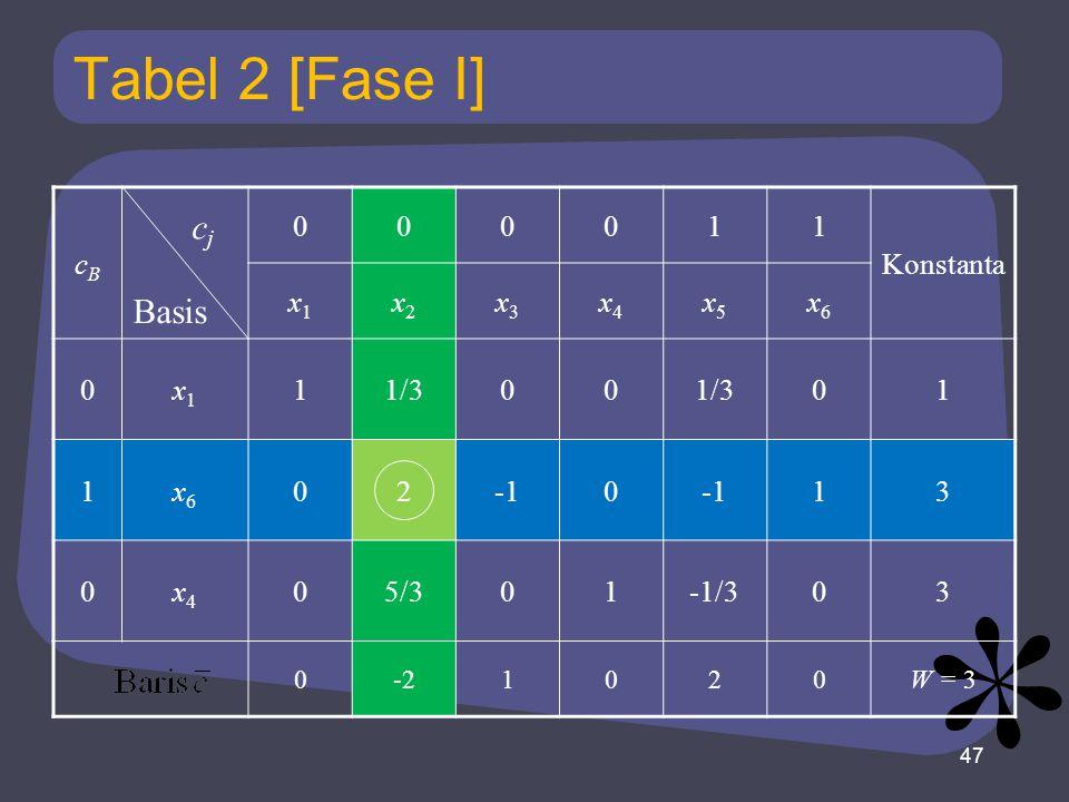 Tabel 2 [Fase I] cj Basis cB 1 Konstanta x1 x2 x3 x4 x5 x6 1/3 2 -1 3